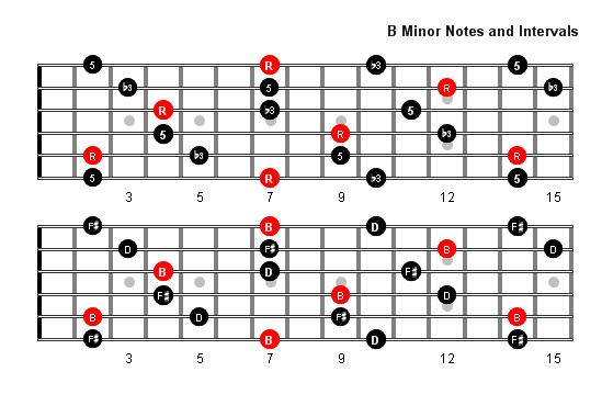 B Minor Arpeggio Patterns and Fretboard Diagrams For Guitar