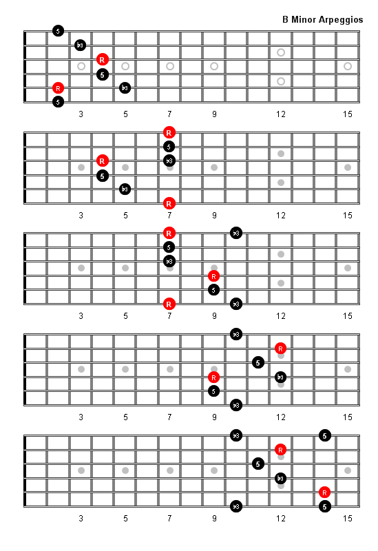 B Minor Arpeggio Patterns and Fretboard Diagrams For Guitar