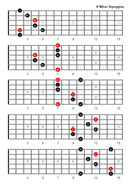 b Minor Guitar Chord images