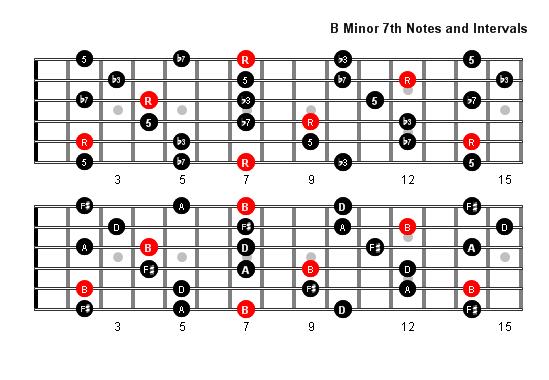 B Minor 7 Guitar Chord B Minor 7 Arpeggio  Chord