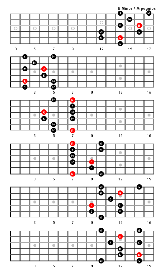 B Minor 7 Arpeggio Patterns And Fretboard Diagrams For Guitar