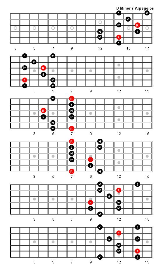 B Minor 7 Arpeggio Patterns and Fretboard Diagrams For Guitar