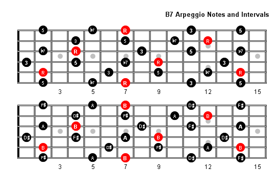 Guitar guitar chords b7 : B7 Arpeggio Patterns and Fretboard Diagrams For Guitar