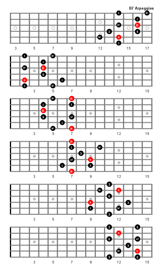 B7 Arpeggio Patterns And Fretboard Diagrams For Guitar