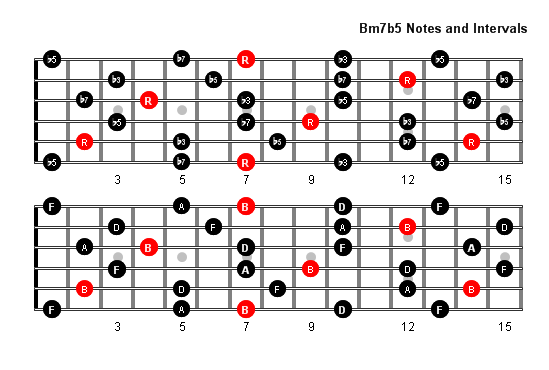 guitar chords bm. Guitar Fretboard Diagrams: