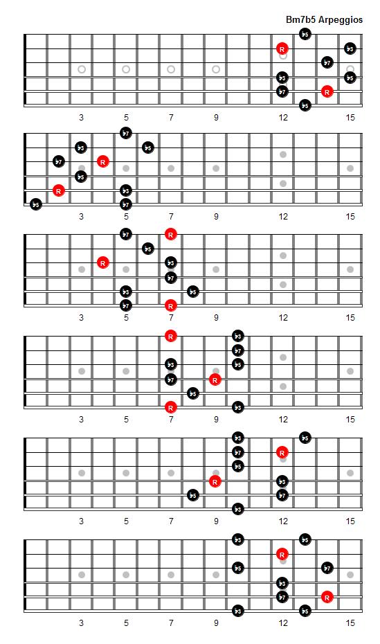 B Flat 7 Guitar Chord Bm7b5 Arpeggio Pattern...