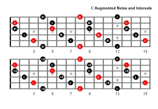 C Augmented Arpeggio notes full fretboard