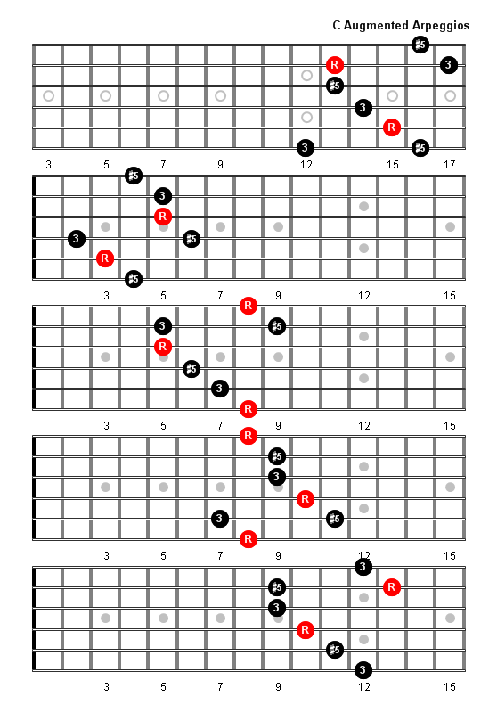 C Augmented Arpeggio Patterns and Fretboard Diagrams For ...