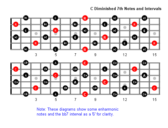 C Diminished 7th Arpeggio Patterns - Guitar Fretboard Diagrams