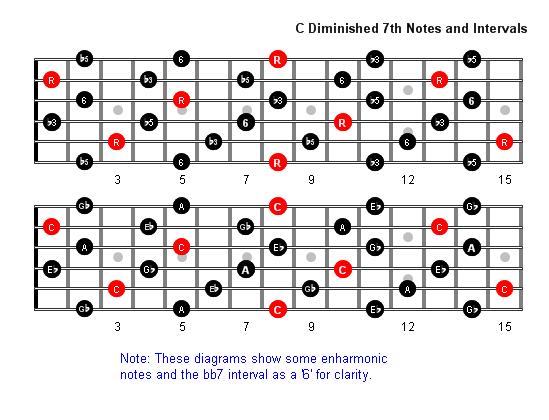 C Diminished 7th Arpeggio Patterns Guitar Fretboard Diagrams