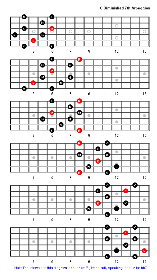 C Diminished 7th Arpeggio Patterns Guitar Fretboard Diagrams