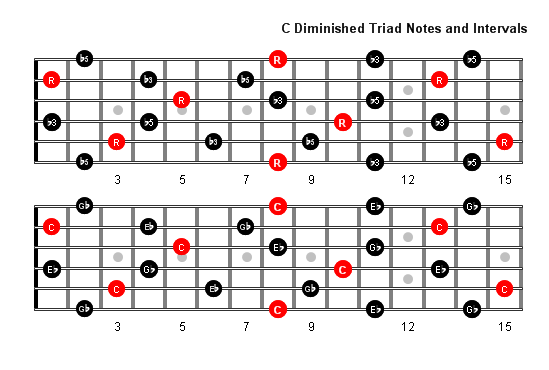 C Diminished Arpeggio notes full fretboard