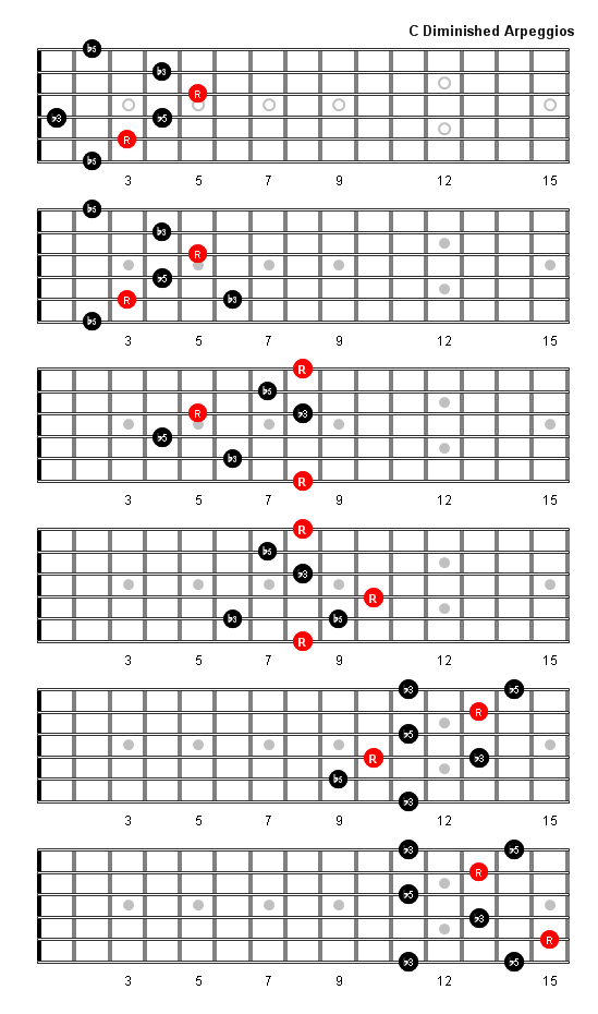 C Diminished Arpeggio Patterns And Fretboard Diagrams For Guitar