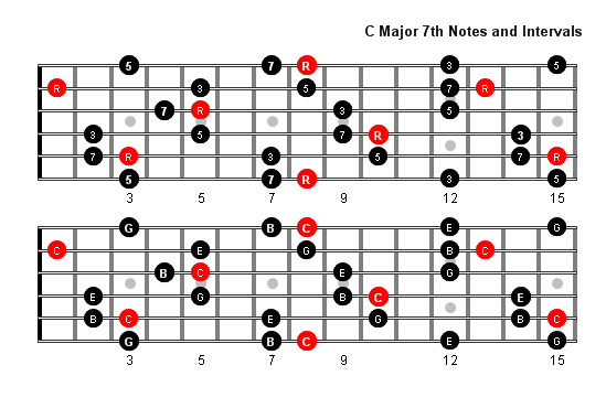 C Major 7 Arpeggio notes full fretboard