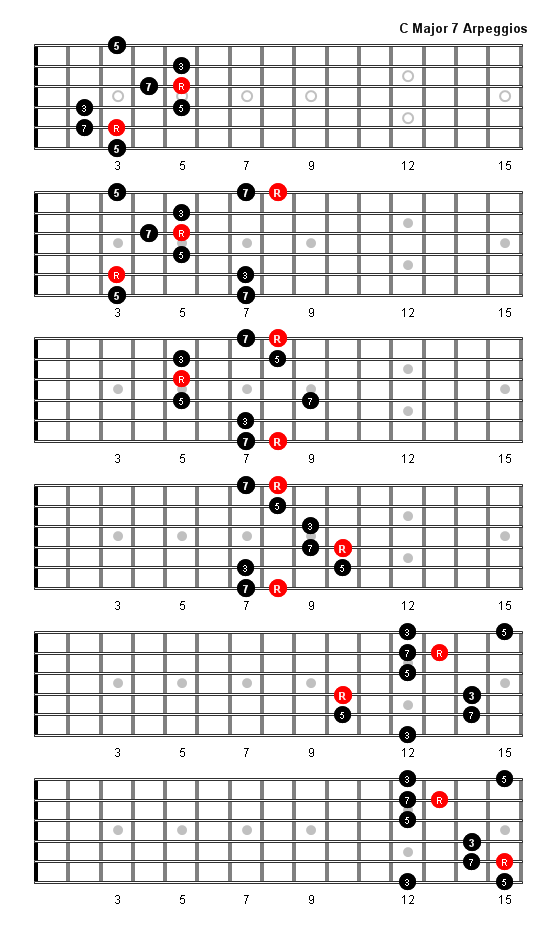 C Major 7 Arpeggio Patterns and Fretboard Diagrams For Guitar