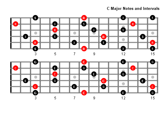 C major arpeggio notes full fretboard