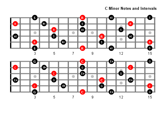 C Minor Arpeggio notes full fretboard