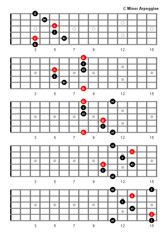 C Minor Arpeggio Patterns and Fretboard Diagrams For Guitar