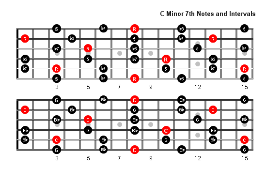 C Minor 7 Arpeggio notes full fretboard