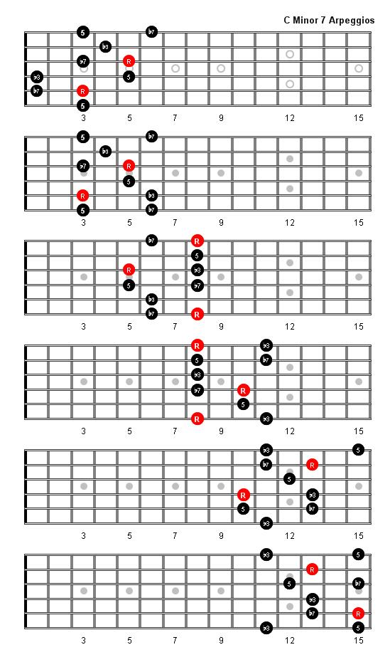 C Minor 7 Arpeggio  Chord  C Minor 7 Chord