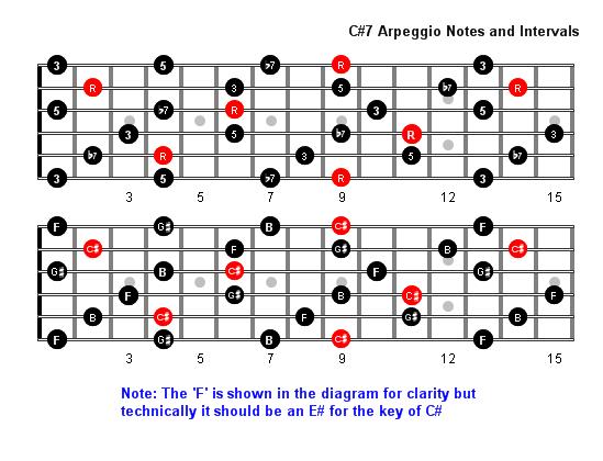 C Sharp 7 Arpeggio Patterns - Fretboard Diagrams For Guitar