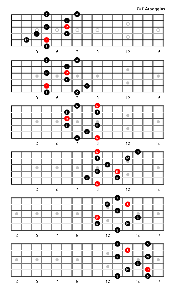 C Sharp 7 Arpeggio Patterns Fretboard Diagrams For Guitar
