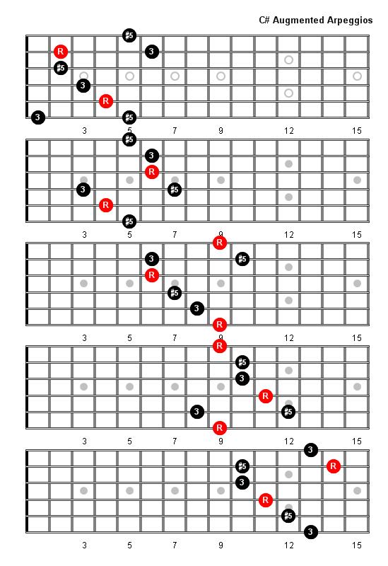C Sharp Augmented Arpeggio Patterns - Fretboard Diagrams ...