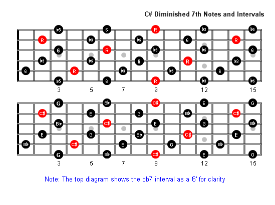 C sharpdim7 Notes full fretboard