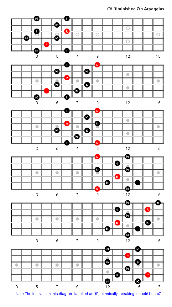 C Sharp Diminished 7th Arpeggio Patterns Fretboard Diagrams For Guitar