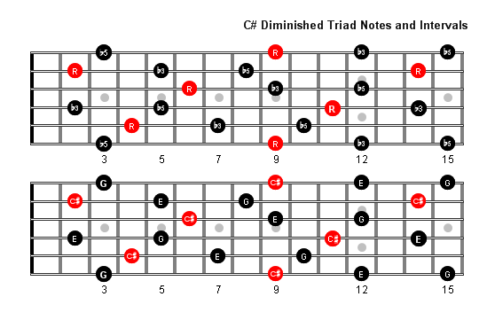 C sharp Diminished Arpeggio notes full fretboard
