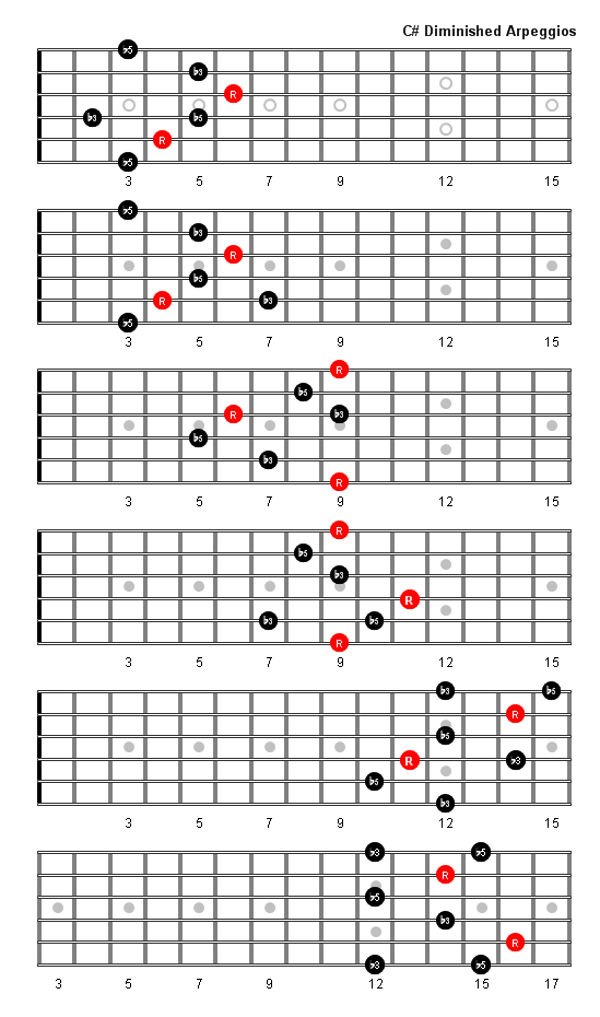 C Sharp Diminished Arpeggio Patterns Fretboard Diagrams For Guitar