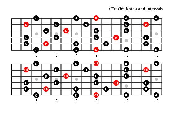 C#m7b5 Arpeggio Patterns - Fretboard Diagrams For Guitar