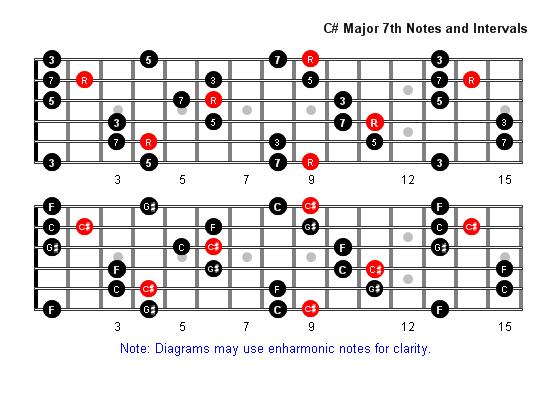 C Sharp Major 7 Arpeggio Patterns Fretboard Diagrams For Guitar