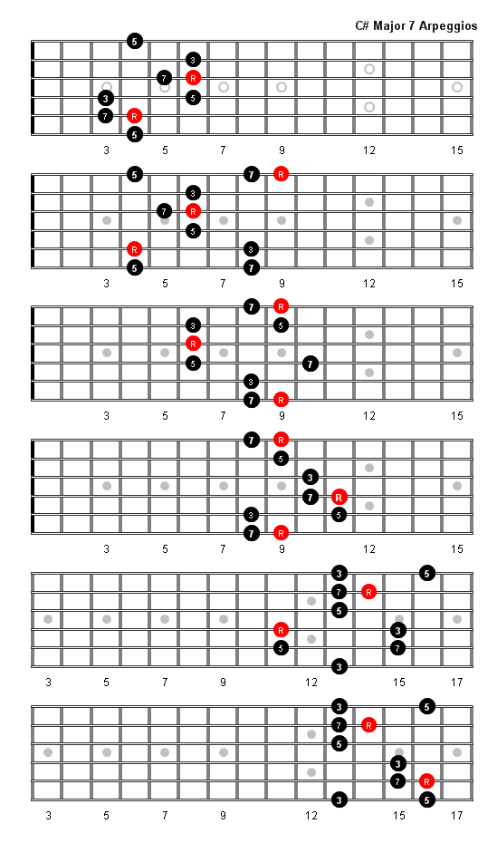 C Sharp Major 7 Arpeggio Patterns Fretboard Diagrams For Guitar