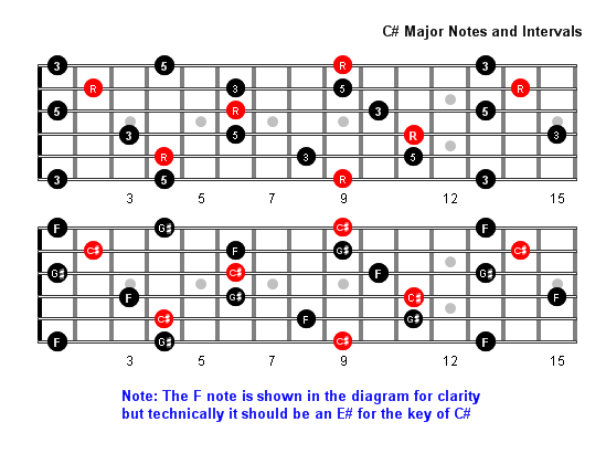 C Sharp Major Arpeggio Patterns Fretboard Diagrams For Guitar
