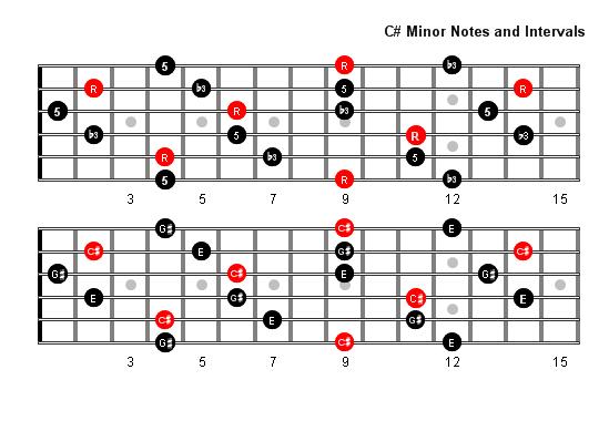 C Sharp Minor Arpeggio Patterns - Fretboard Diagrams For ...