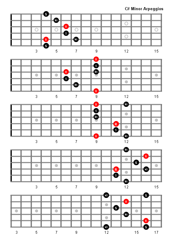 C Sharp Minor Arpeggio Patterns Fretboard Diagrams For Guitar