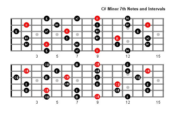 C Sharp Minor 7 Arpeggio Patterns Fretboard Diagrams For Guitar