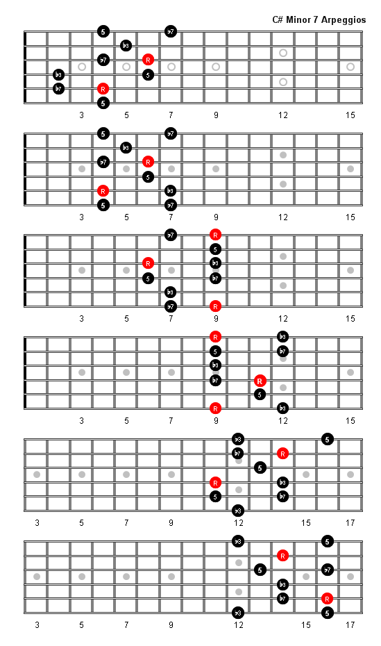 C Sharp Minor 7 Arpeggio Patterns Fretboard Diagrams For Guitar