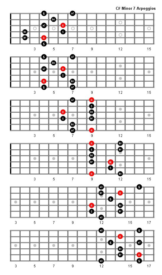 C Sharp Minor 7 Arpeggio  C Minor 7 Chord