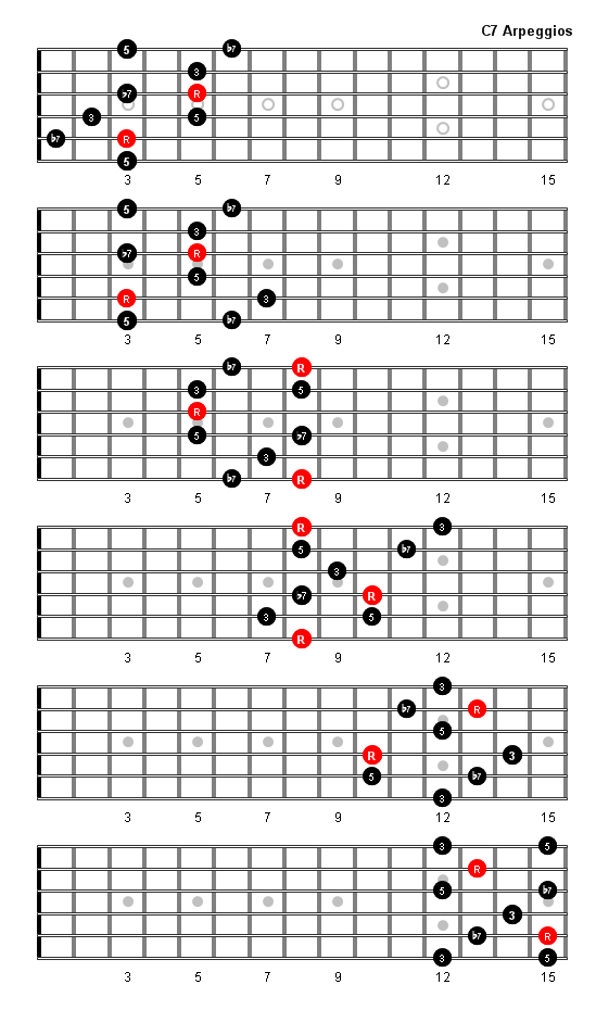 C7 Arpeggio Patterns And Fretboard Diagrams For Guitar
