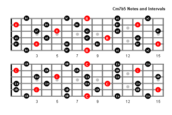 Cm7b5 Arpeggio notes full fretboard