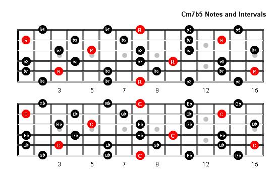 cm7b5 arpeggio patterns and fretboard diagrams for guitar