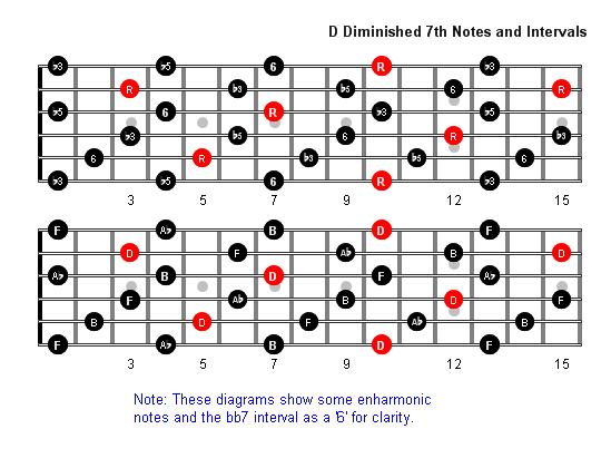 Ddim7 Notes full fretboard