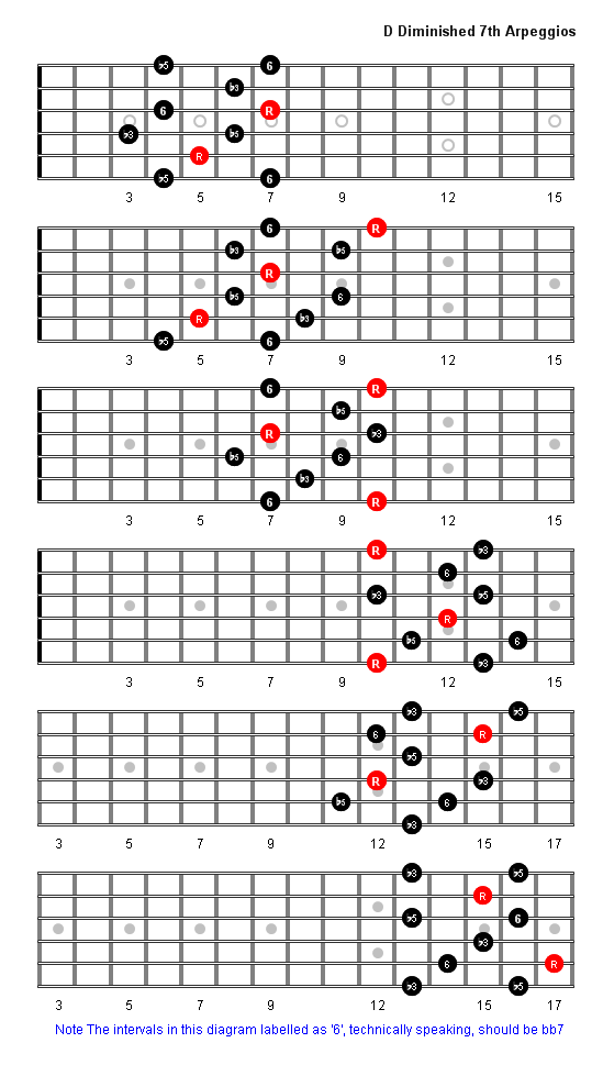 D Diminished 7th Arpeggio Patterns Guitar Fretboard Diagrams