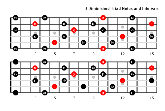 D Diminished Arpeggio notes full fretboard