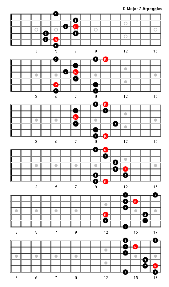 D Major 7 Arpeggio Patterns and Fretboard Diagrams For Guitar