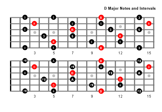 D Diminished Triad D Major Arpeggio Patte...