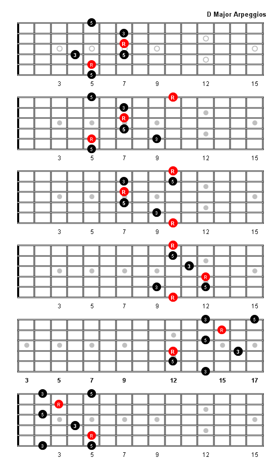 D Major Arpeggio Patterns and Fretboard Diagrams For Guitar