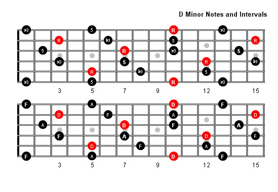 D Minor Arpeggio Patterns and Fretboard Diagrams For Guitar